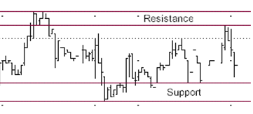 Resistance/Support